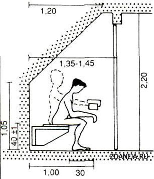 ขนาดห้องน้ำ